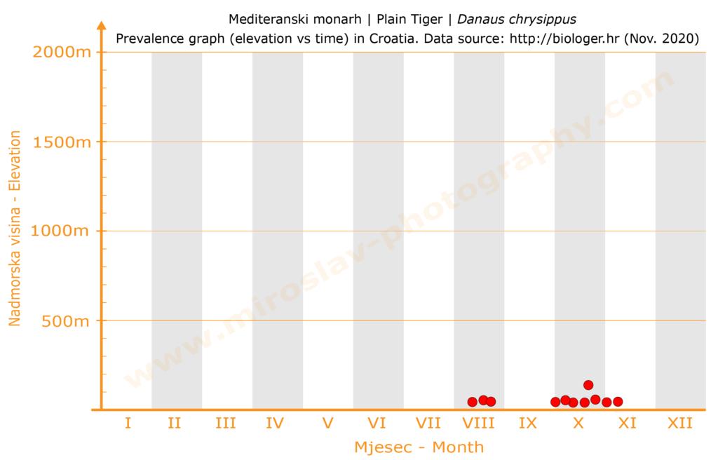 Graf rasprostranjenosti mediteranskog monarha (Danaus chrysippus) u Hrvatskoj
